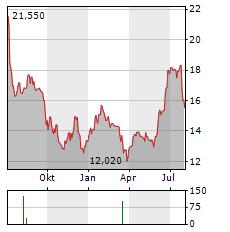 AEDAS HOMES Aktie Chart 1 Jahr