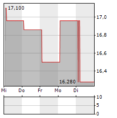 AEDAS HOMES Aktie 5-Tage-Chart