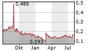 AEGA ASA Chart 1 Jahr