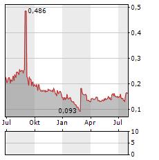 AEGA Aktie Chart 1 Jahr
