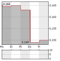 AEGA Aktie 5-Tage-Chart