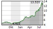 AEGEAN AIRLINES SA Chart 1 Jahr