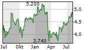 AEGON NV ADR Chart 1 Jahr