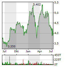 AEGON NV Aktie Chart 1 Jahr