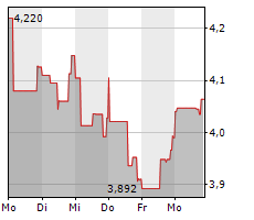 AEGON NV Chart 1 Jahr