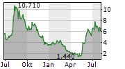 AEMETIS INC Chart 1 Jahr