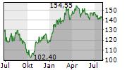 AENA SME SA Chart 1 Jahr
