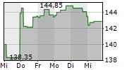 AENA SME SA 1-Woche-Intraday-Chart
