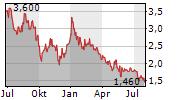AENZA SAA ADR Chart 1 Jahr