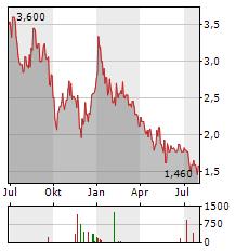 AENZA Aktie Chart 1 Jahr