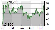 AEON CO LTD Chart 1 Jahr