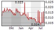AEON METALS LIMITED Chart 1 Jahr