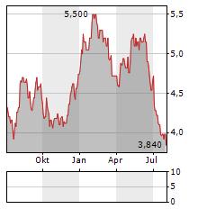 AEON THANA SINSAP Aktie Chart 1 Jahr