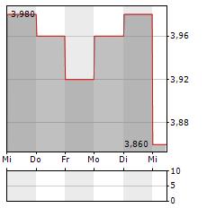 AEON THANA SINSAP Aktie 5-Tage-Chart