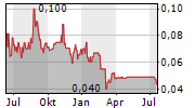 AEQUUS PHARMACEUTICALS INC Chart 1 Jahr