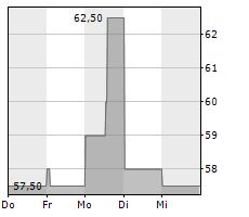 AERCAP HOLDINGS NV Chart 1 Jahr
