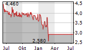AEROFLOT RUSSIAN AIRLINES PJSC GDR Chart 1 Jahr