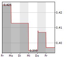 AEROWASH AB Chart 1 Jahr