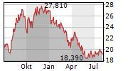 AES CORPORATION Chart 1 Jahr