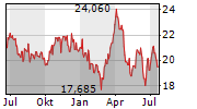 AES CORPORATION Chart 1 Jahr