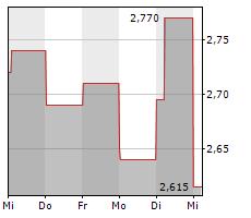 AETERNA ZENTARIS INC Chart 1 Jahr