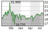 AEVIS VICTORIA SA Chart 1 Jahr