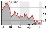 AF GRUPPEN ASA Chart 1 Jahr