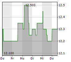 AFC AJAX NV Chart 1 Jahr