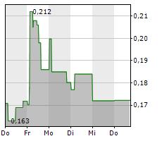 AFC ENERGY PLC Chart 1 Jahr