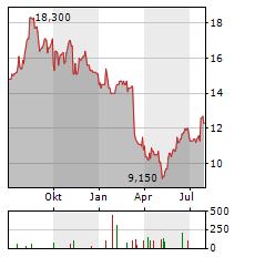 AFC GAMMA Aktie Chart 1 Jahr