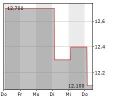 AFC GAMMA INC Chart 1 Jahr