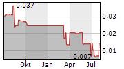 AFFINITY METALS CORP Chart 1 Jahr