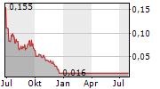 AFFINOR GROWERS INC Chart 1 Jahr