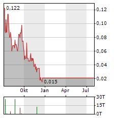 AFFINOR GROWERS Aktie Chart 1 Jahr