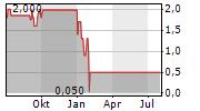 AFKEM AG Chart 1 Jahr