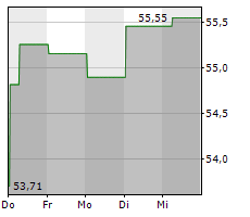 AFLAC INC Chart 1 Jahr