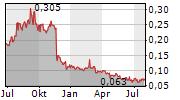 AFRICA ENERGY CORP Chart 1 Jahr