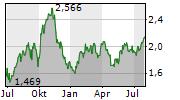 AFRICA OIL CORP Chart 1 Jahr