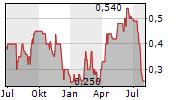 AFRIKA GOLD AG Chart 1 Jahr