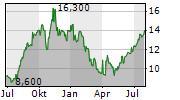 AFYA LIMITED Chart 1 Jahr