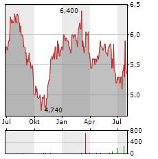 AG BARR Aktie Chart 1 Jahr