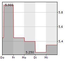AG BARR PLC Chart 1 Jahr