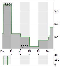 AG BARR Aktie 1-Woche-Intraday-Chart