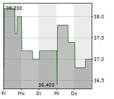 AG GROWTH INTERNATIONAL INC Chart 1 Jahr