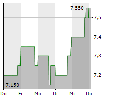 AG MORTGAGE INVESTMENT TRUST INC Chart 1 Jahr