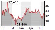 AGC INC Chart 1 Jahr