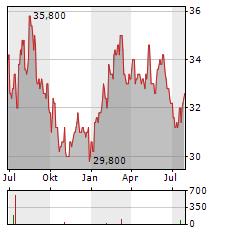 AGC Aktie Chart 1 Jahr