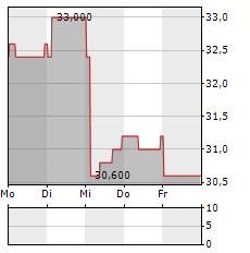 AGC Aktie 5-Tage-Chart