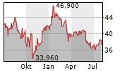 AGEAS SA/NV Chart 1 Jahr