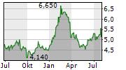 AGF MANAGEMENT LIMITED Chart 1 Jahr
